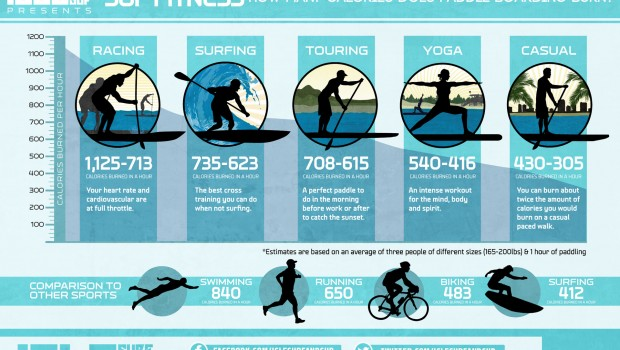 The olympic exercises that burn the most calories.